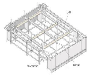 図-06伝統木造の構造材の配置例