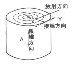 図-12木材の持つ異方性