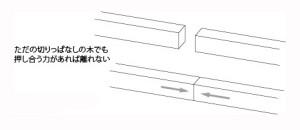 図-11突っ張りあう木の継ぎ手の原理 どこで継ぐ?-01