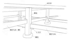 図-14伝統建築の床下基本図