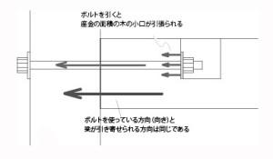 図-15壺掘りボルト引きと羽子板ボルト引き-01h