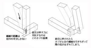 図-17筋交の押す力で隅柱が外される-02